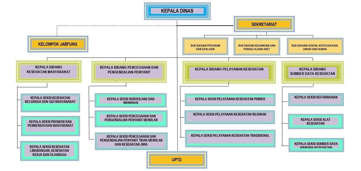 Struktur Organisasi Dinas Kesehatan Kota Prabumulih